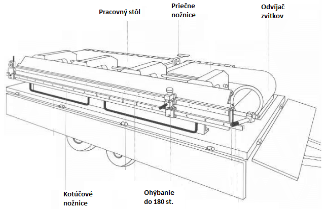 Mobilná klampiarska dielňa a profilovací stôl 3